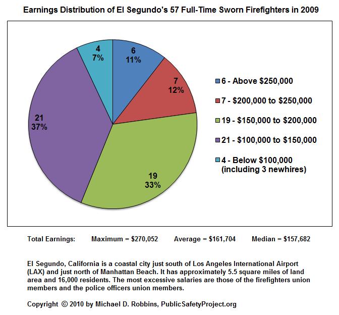 El Segundo Public Safety Project - El Segundo Firefighters