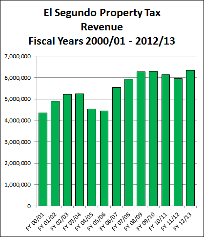 Bar chart of the City of El Segundo, California property tax revenues for fiscal years 2000/2001 through 2012/2013, using data from official City of El Segundo records.