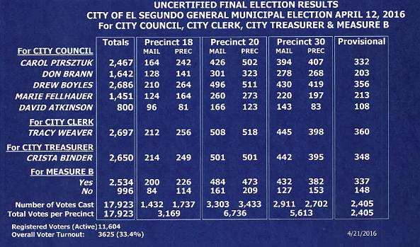 Image of a table showing the uncertified final election results for the April 12, 2016 City of El Segundo General Municipal Election for City Council, City Clerk, City Treasurer, and Measure B.